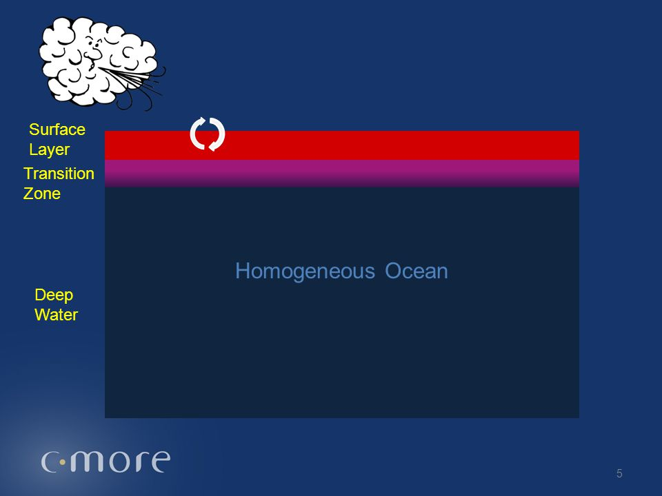 Surface Layer Deep Water Transition Zone 5 Homogeneous Ocean