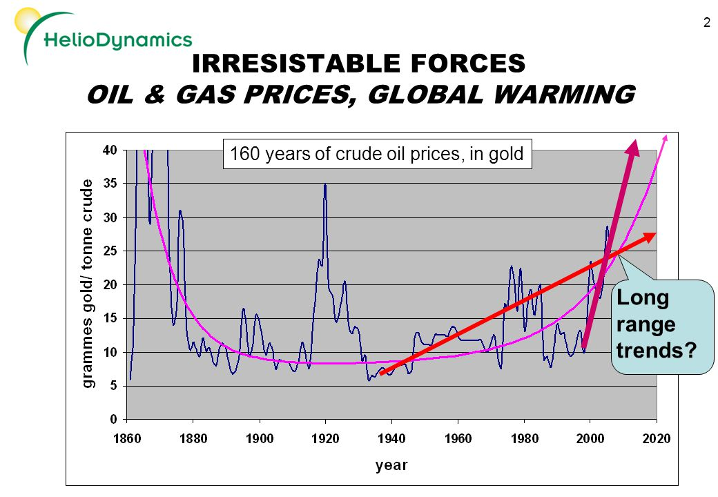 2 IRRESISTABLE FORCES OIL & GAS PRICES, GLOBAL WARMING 160 years of crude oil prices, in gold Long range trends