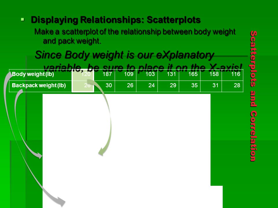 Scatterplots and Correlation  Displaying Relationships: Scatterplots Make a scatterplot of the relationship between body weight and pack weight.