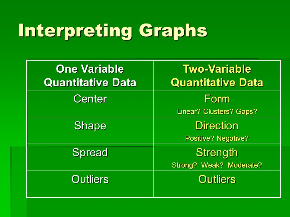 Interpreting Graphs One Variable Quantitative Data Two-Variable Quantitative Data CenterForm Linear.