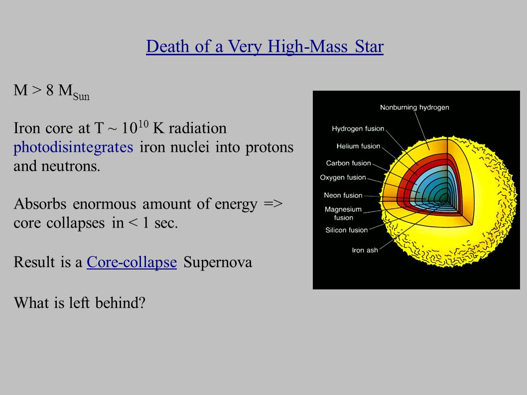 Death of a Very High-Mass Star M > 8 M Sun Iron core at T ~ K radiation photodisintegrates iron nuclei into protons and neutrons.