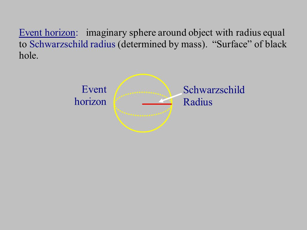 Event horizon: imaginary sphere around object with radius equal to Schwarzschild radius (determined by mass).