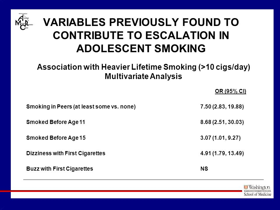 VARIABLES PREVIOUSLY FOUND TO CONTRIBUTE TO ESCALATION IN ADOLESCENT SMOKING OR (95% CI) Smoking in Peers (at least some vs.
