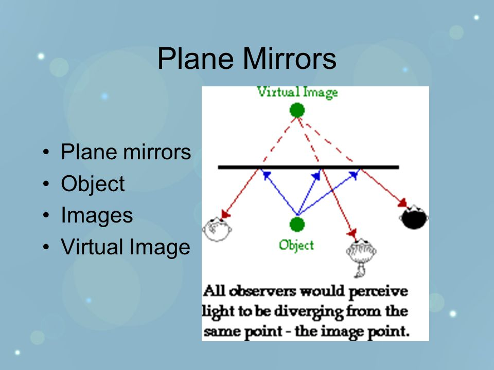 Plane Mirrors Plane mirrors Object Images Virtual Image