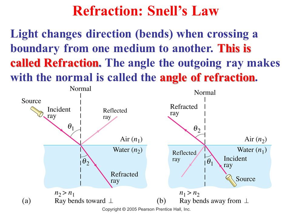 Refraction: Snell's Law This is called Refraction.