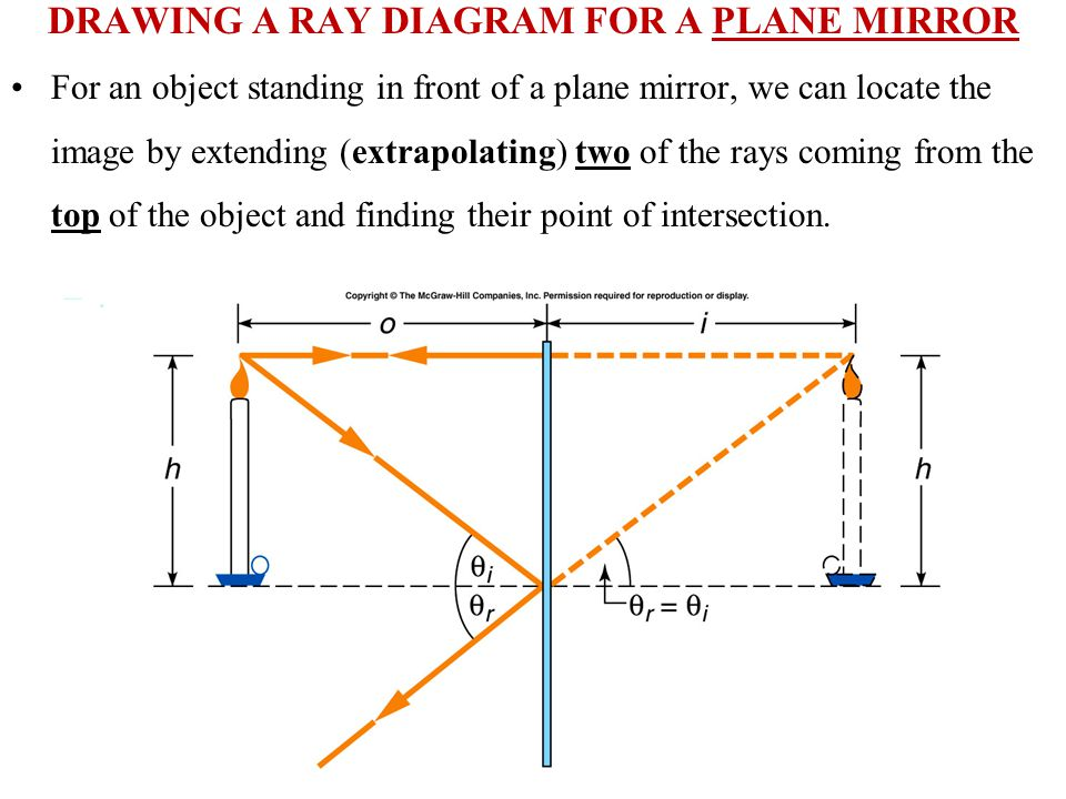 DRAWING A RAY DIAGRAM FOR A PLANE MIRROR For an object standing in front of a plane mirror, we can locate the image by extending (extrapolating) two of the rays coming from the top of the object and finding their point of intersection.