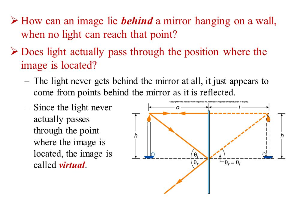  How can an image lie behind a mirror hanging on a wall, when no light can reach that point.
