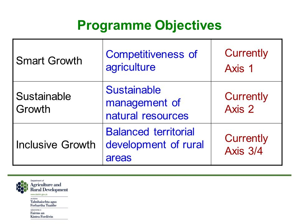 Programme Objectives Smart Growth Competitiveness of agriculture Currently Axis 1 Sustainable Growth Sustainable management of natural resources Currently Axis 2 Inclusive Growth Balanced territorial development of rural areas Currently Axis 3/4