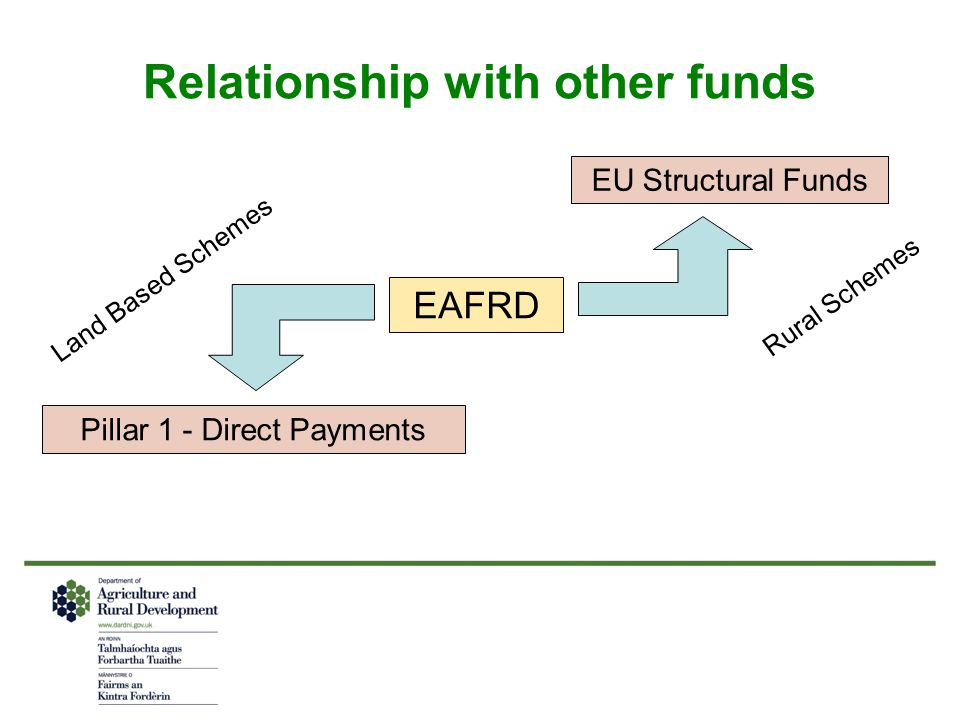 Relationship with other funds EAFRD EU Structural Funds Pillar 1 - Direct Payments Land Based Schemes Rural Schemes