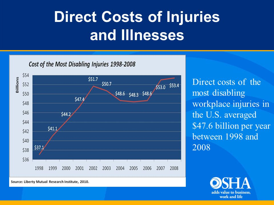 Direct Costs of Injuries and Illnesses Direct costs of the most disabling workplace injuries in the U.S.