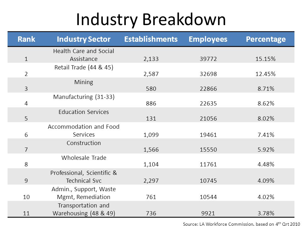 RankIndustry SectorEstablishmentsEmployeesPercentage 1 Health Care and Social Assistance 2, % 2 Retail Trade (44 & 45) 2, % 3 Mining % 4 Manufacturing (31-33) % 5 Education Services % 6 Accommodation and Food Services 1, % 7 Construction 1, % 8 Wholesale Trade 1, % 9 Professional, Scientific & Technical Svc 2, % 10 Admin., Support, Waste Mgmt, Remediation % 11 Transportation and Warehousing (48 & 49) % Industry Breakdown Source: LA Workforce Commission, based on 4 th Qrt 2010