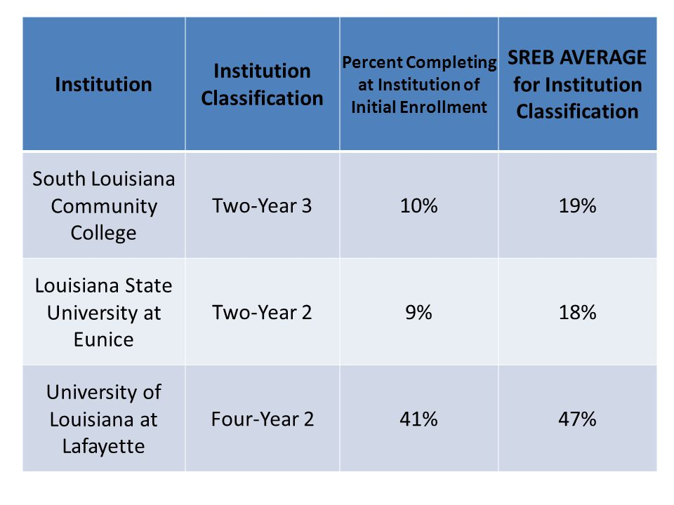Institution Institution Classification Percent Completing at Institution of Initial Enrollment SREB AVERAGE for Institution Classification South Louisiana Community College Two-Year 310%19% Louisiana State University at Eunice Two-Year 29%18% University of Louisiana at Lafayette Four-Year 241%47%