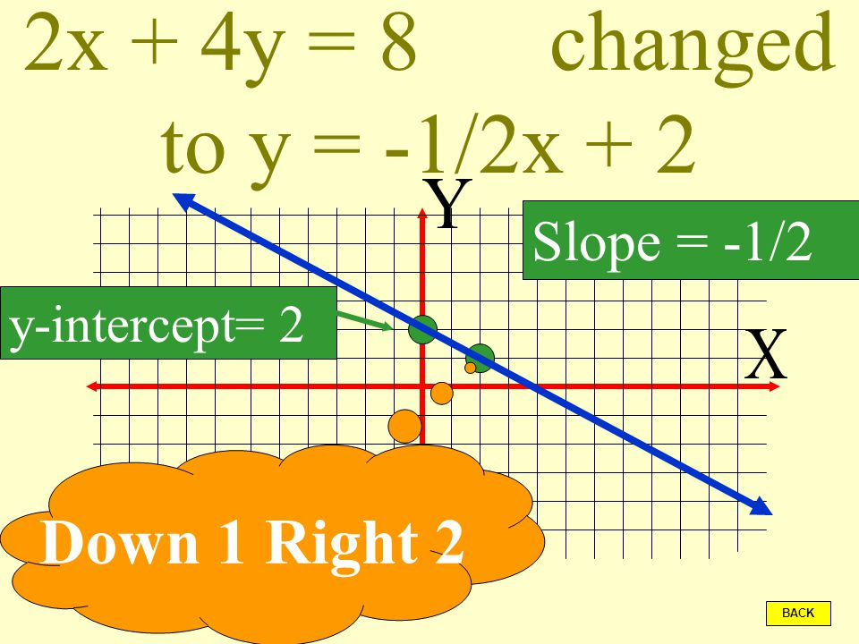 Changing equations to the form y = mx + b BACK