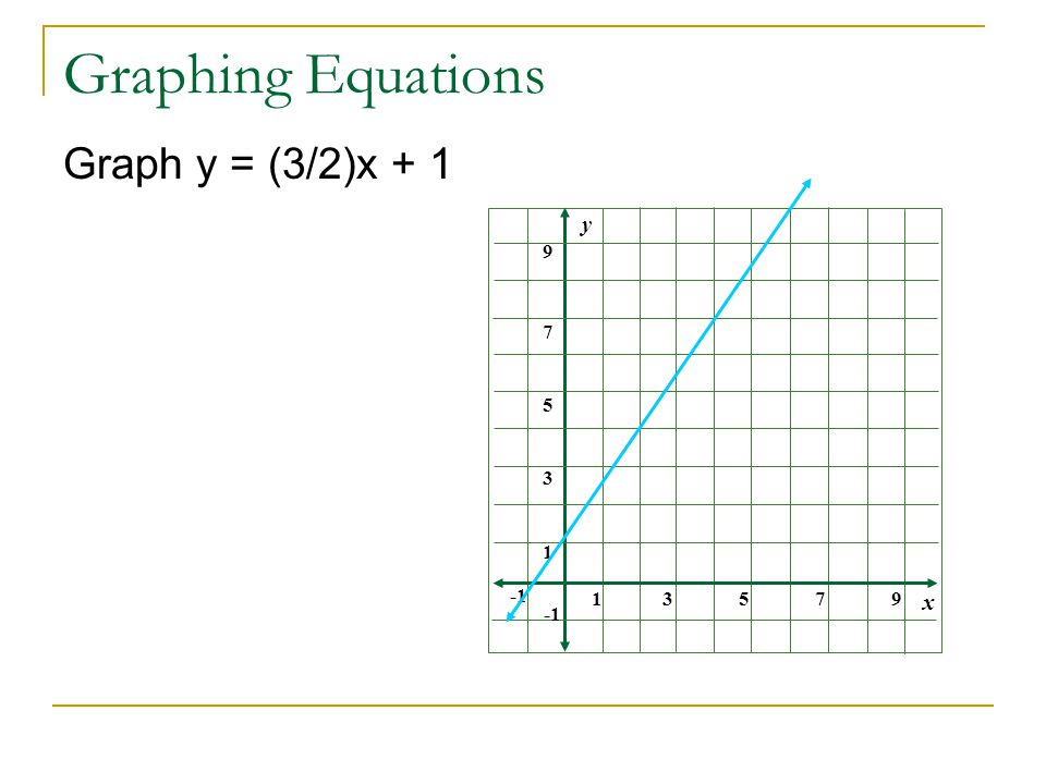 Graphing Equations Graph y = (3/2)x + 1 x y
