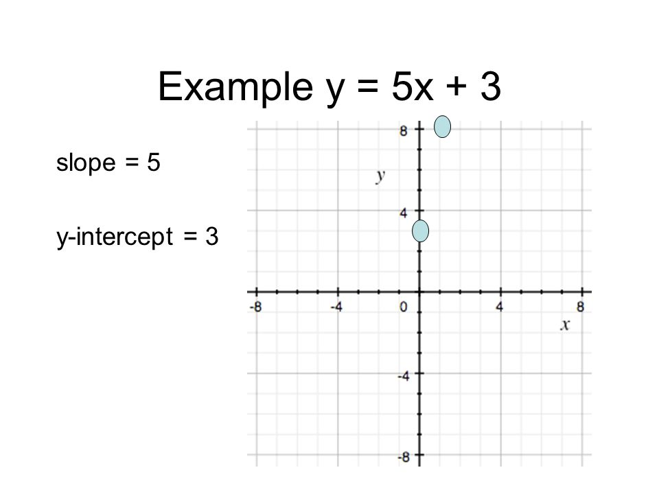 Example y = 5x + 3 slope = 5 y-intercept = 3