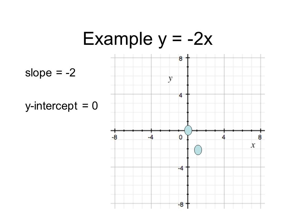 Example y = -2x slope = -2 y-intercept = 0