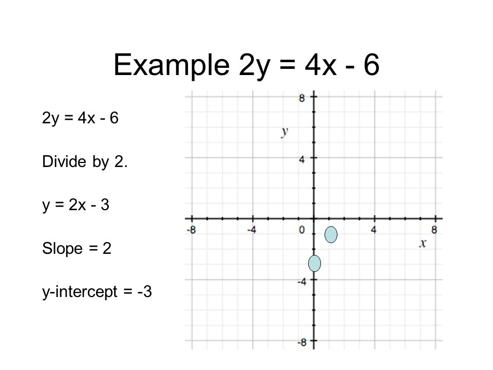 Example 2y = 4x - 6 2y = 4x - 6 Divide by 2. y = 2x - 3 Slope = 2 y-intercept = -3