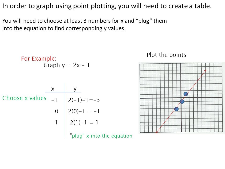 Graphing Linear Equations In Slope Intercept Form Ppt Download
