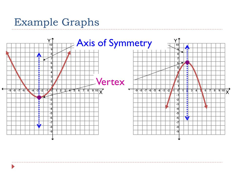 Example Graphs Vertex Axis of Symmetry