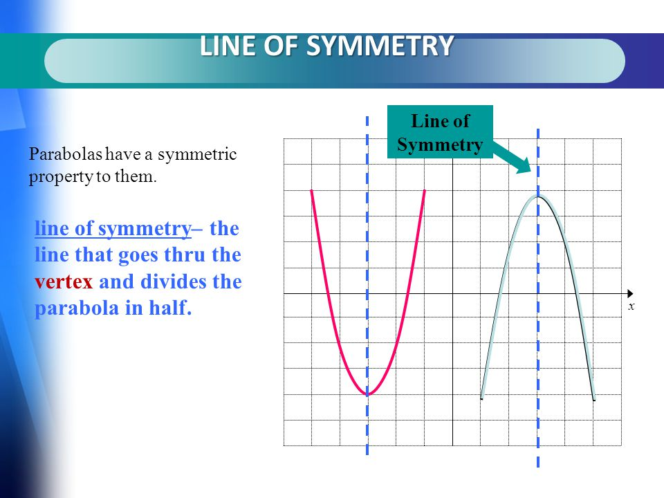 y x Line of Symmetry LINE OF SYMMETRY Parabolas have a symmetric property to them.