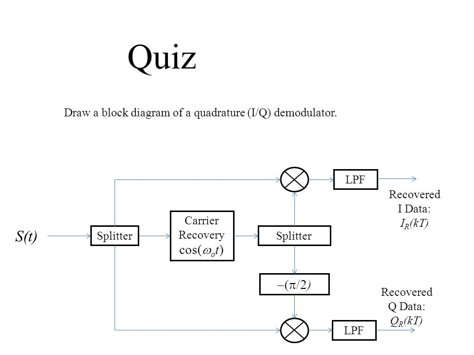 Q Demodulator Carrier