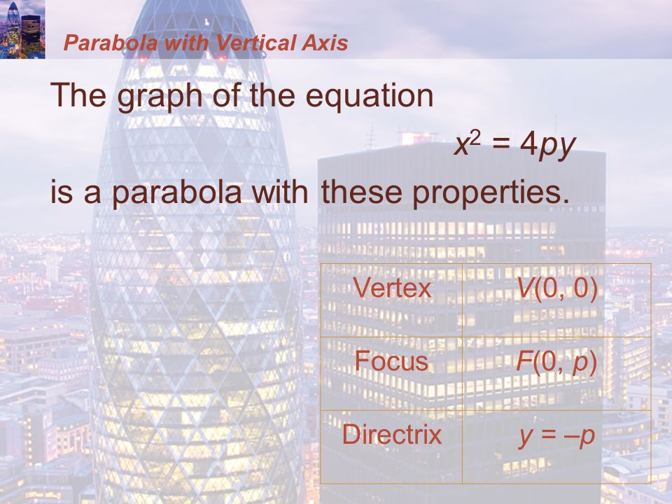 Parabola with Vertical Axis The graph of the equation x 2 = 4py is a parabola with these properties.