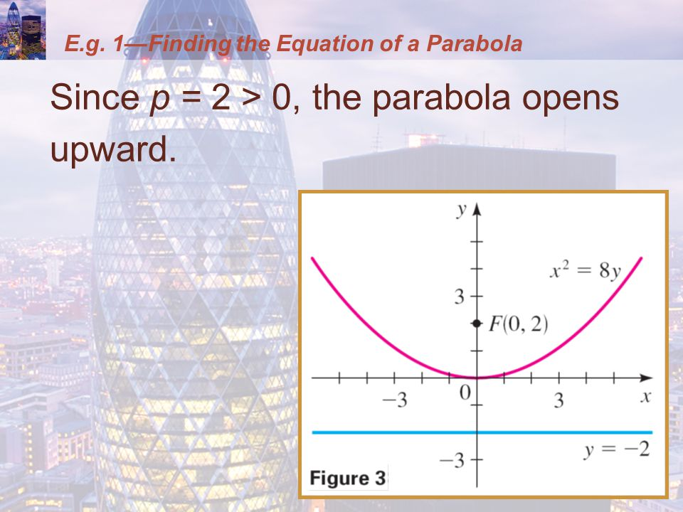 E.g. 1—Finding the Equation of a Parabola Since p = 2 > 0, the parabola opens upward.
