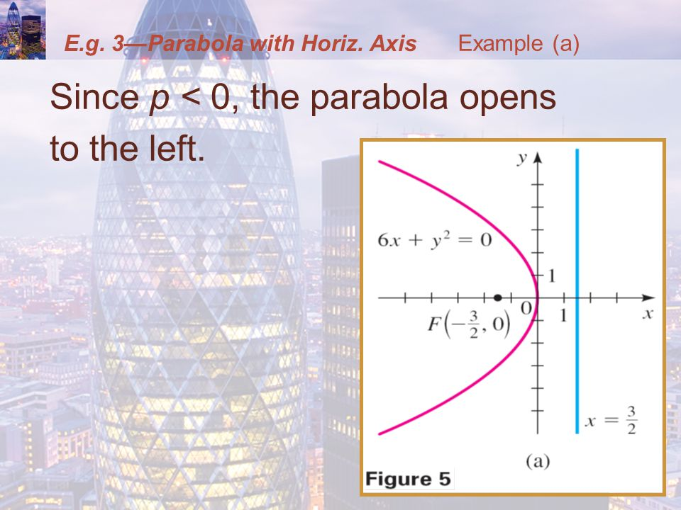 E.g. 3—Parabola with Horiz. Axis Since p < 0, the parabola opens to the left. Example (a)