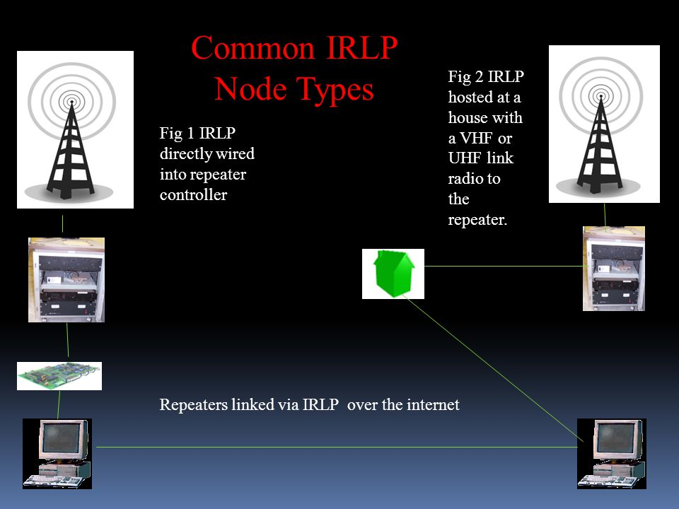 1 The Internet Radio Linking Project Presented by Glenn