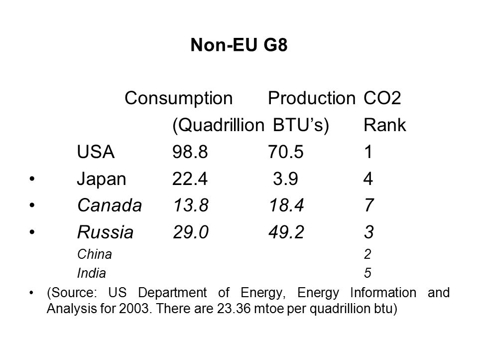 Non-EU G8 ConsumptionProductionCO2 (Quadrillion BTU's)Rank USA Japan Canada Russia China2 India5 (Source: US Department of Energy, Energy Information and Analysis for 2003.