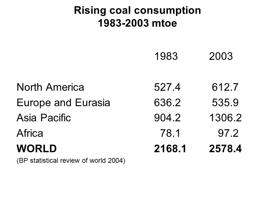 Rising coal consumption mtoe North America Europe and Eurasia Asia Pacific Africa WORLD (BP statistical review of world 2004)