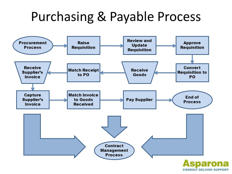 Purchasing & Payable Process Procurement Process Raise Requisition Receive Goods Pay Supplier Match Invoice to Goods Received Capture Supplier's Invoice Match Receipt to PO Convert Requisition to PO Approve Requisition Review and Update Requisition Receive Supplier's Invoice End of Process Contract Management Process