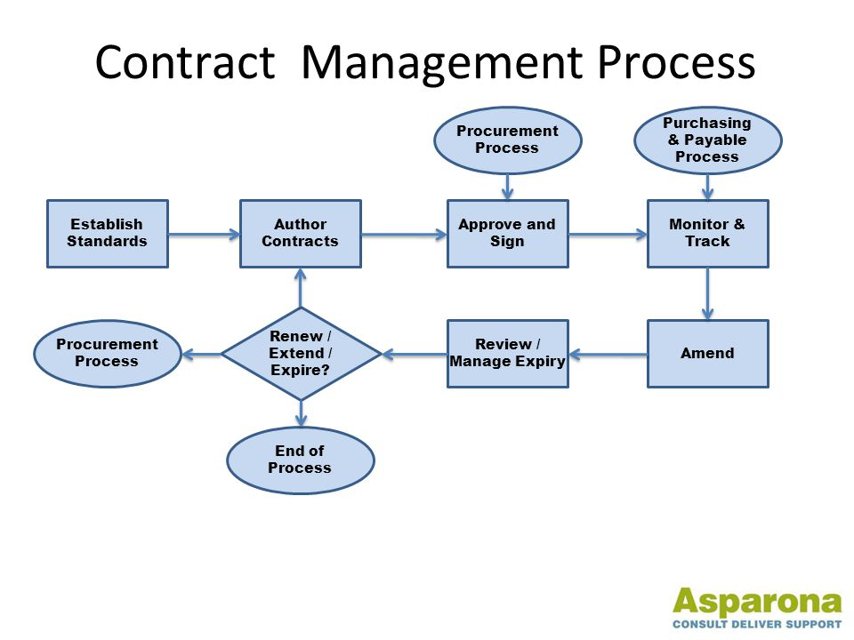 Procurement Process Establish Standards Review / Manage Expiry Amend Monitor & Track Approve and Sign Author Contracts End of Process Purchasing & Payable Process Renew / Extend / Expire.