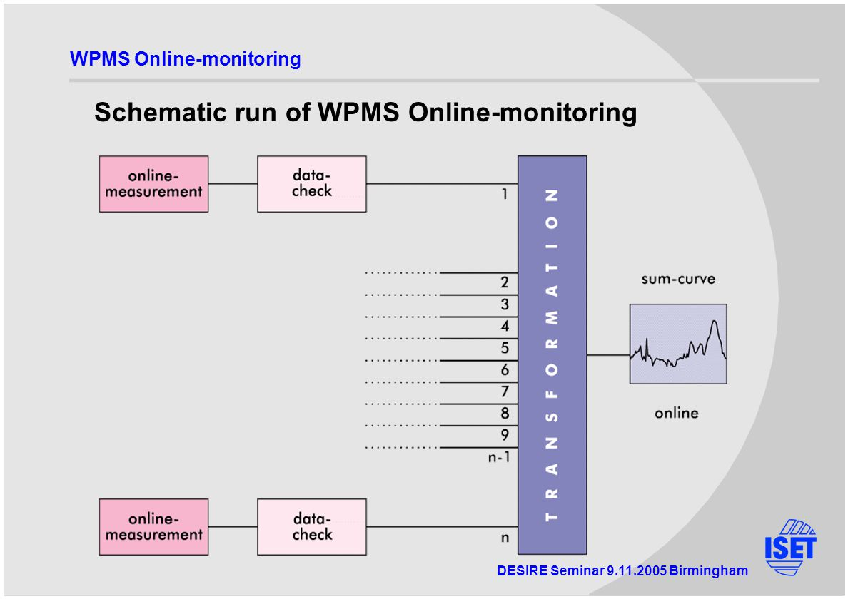 DESIRE Seminar Birmingham WPMS Online-monitoring Schematic run of WPMS Online-monitoring