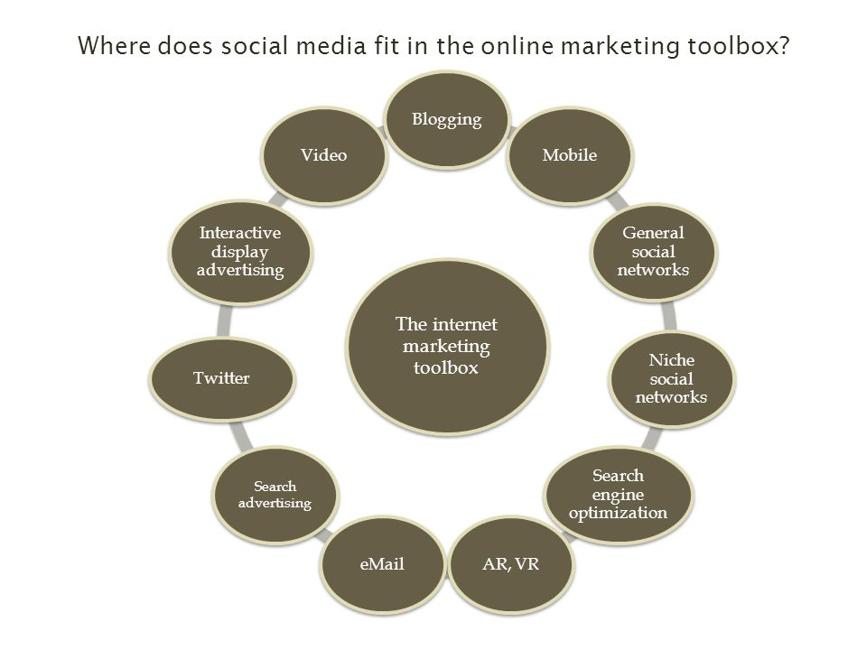 The internet marketing toolbox BloggingMobile General social networks Niche social networks Search engine optimization AR, VR Search advertising Twitter Interactive display advertising Video Where does social media fit in the online marketing toolbox