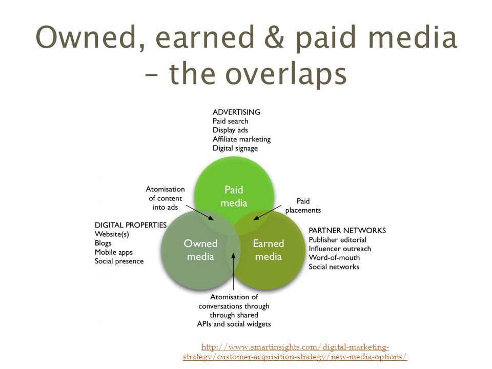 Owned, earned & paid media – the overlaps   strategy/customer-acquisition-strategy/new-media-options/