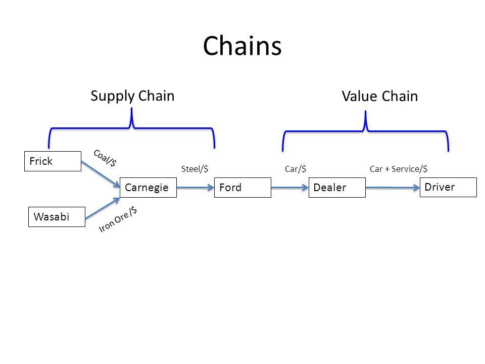 Value Ecosystems Value Flow Goat Farmer Fertilizer Value Flows