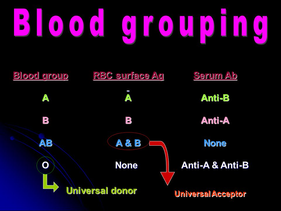 Blood group ABABO RBC surface Ag AB A & B None Serum Ab Anti-BAnti-ANone Anti-A & Anti-B Universal Acceptor Universaldonor Universal donor