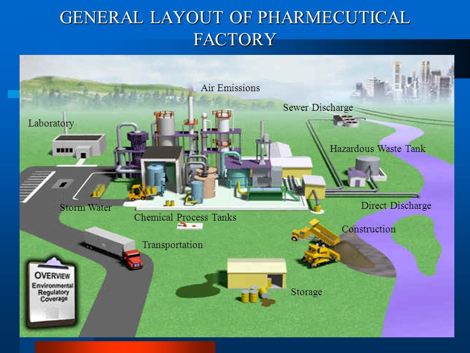 GENERAL LAYOUT OF PHARMECUTICAL FACTORY Chemical Process Tanks Air Emissions Sewer Discharge Hazardous Waste Tank Direct Discharge Laboratory Storm Water Transportation Storage Construction