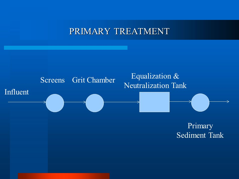 PRIMARY TREATMENT Influent ScreensGrit Chamber Equalization & Neutralization Tank Primary Sediment Tank