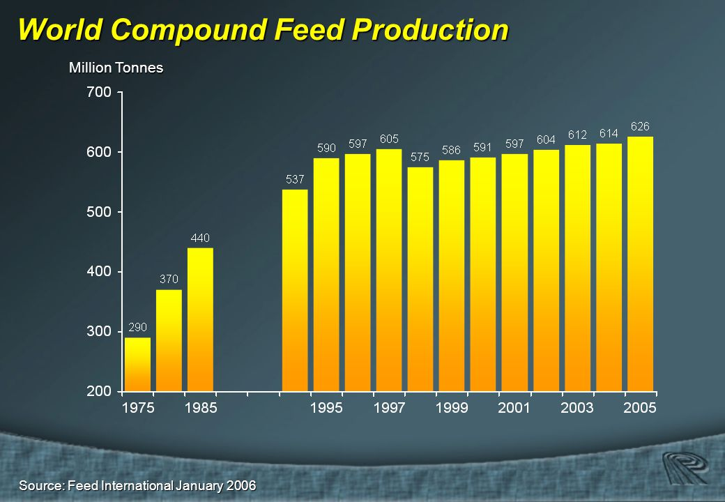 Source: Feed International January 2006 World Compound Feed Production Million Tonnes