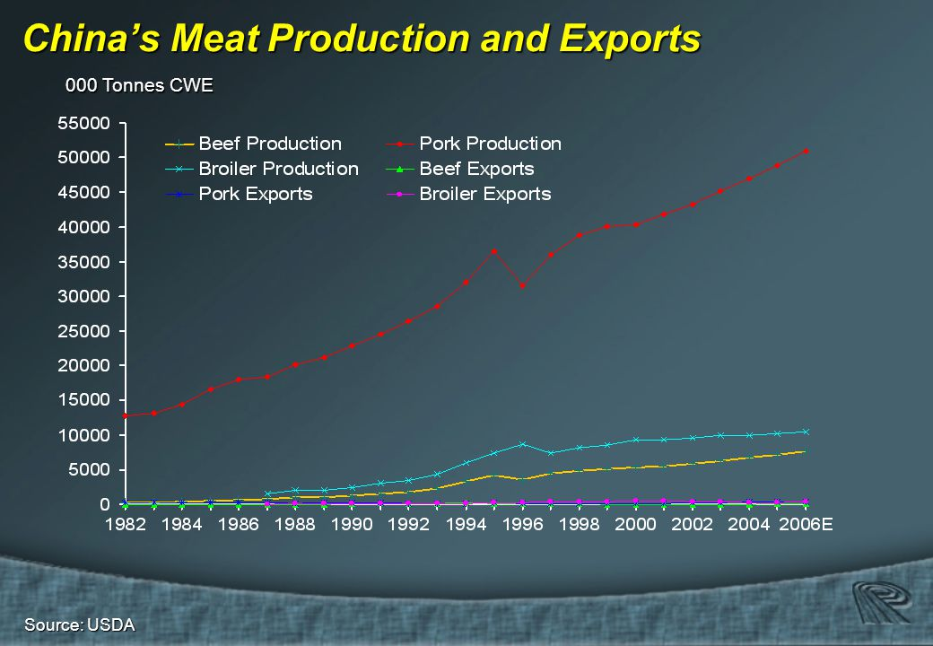Source: USDA China's Meat Production and Exports 000 Tonnes CWE