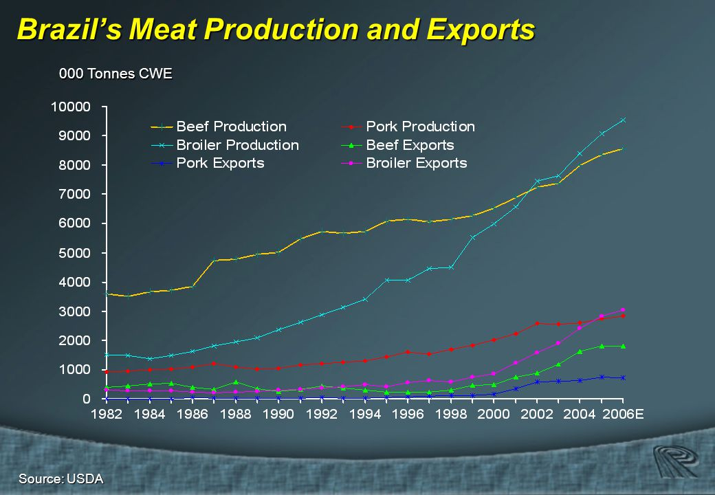 Source: USDA Brazil's Meat Production and Exports 000 Tonnes CWE