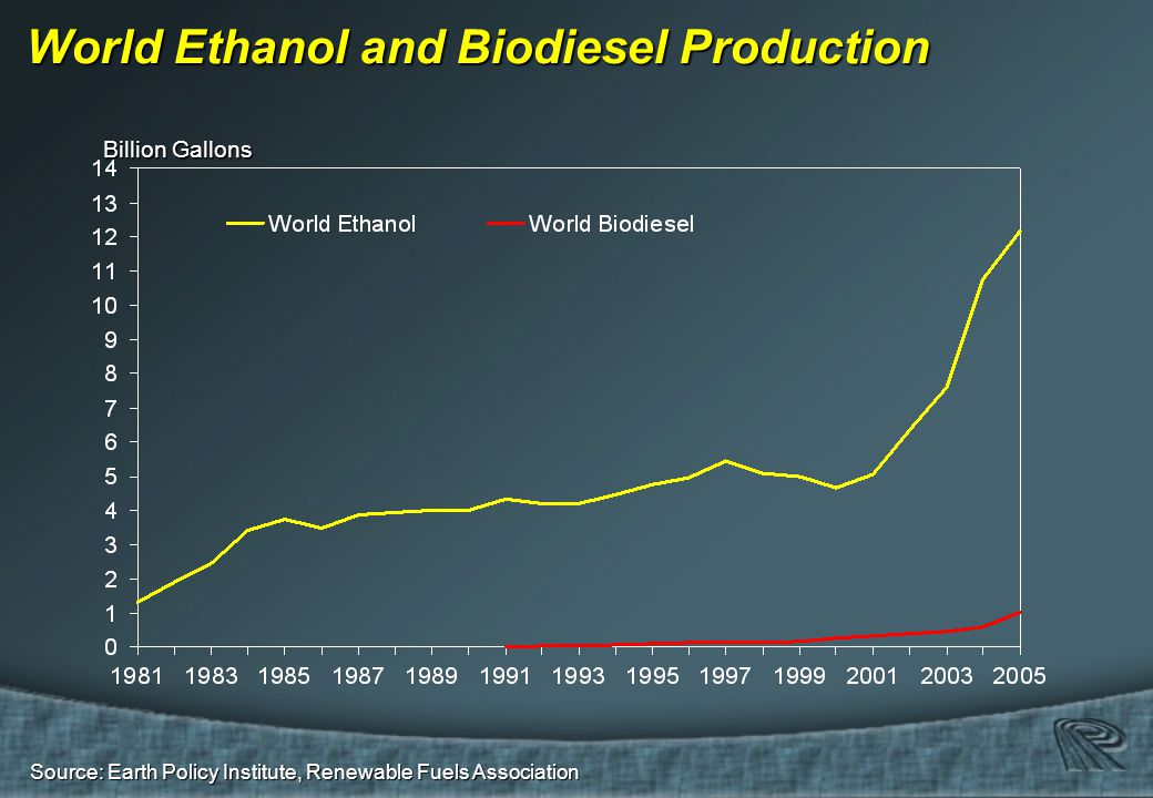 Source: Earth Policy Institute, Renewable Fuels Association World Ethanol and Biodiesel Production Billion Gallons