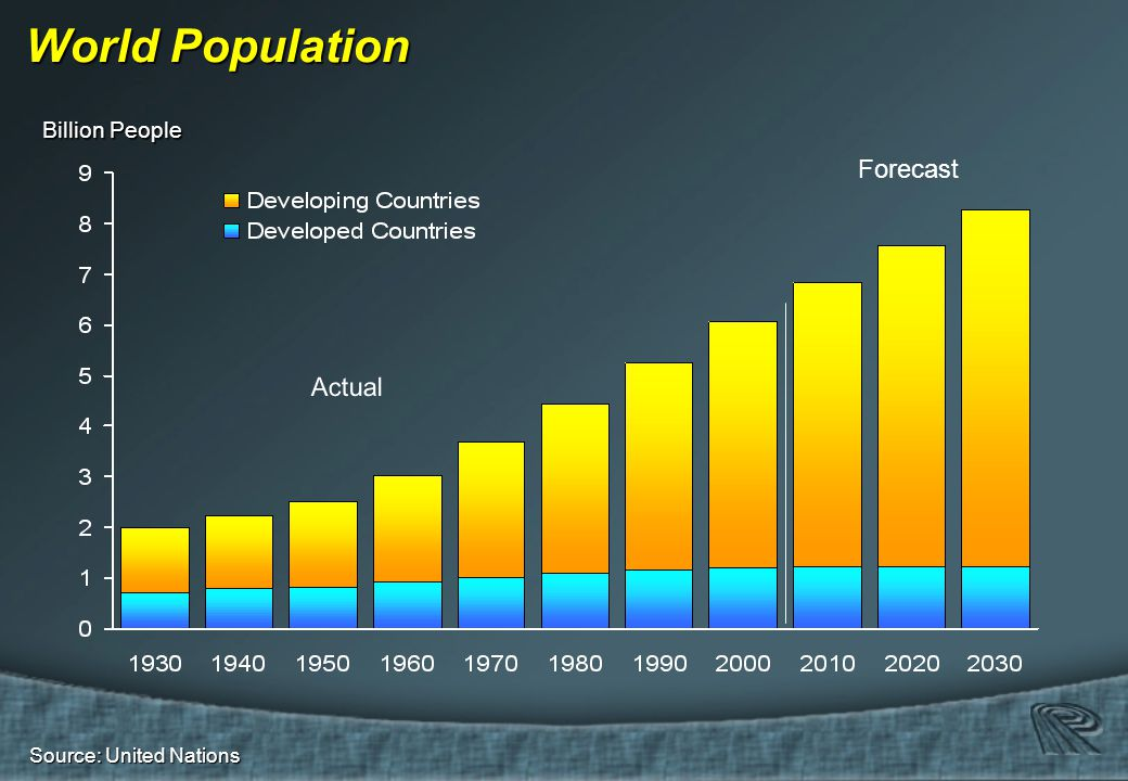 Source: United Nations World Population Actual Forecast Billion People