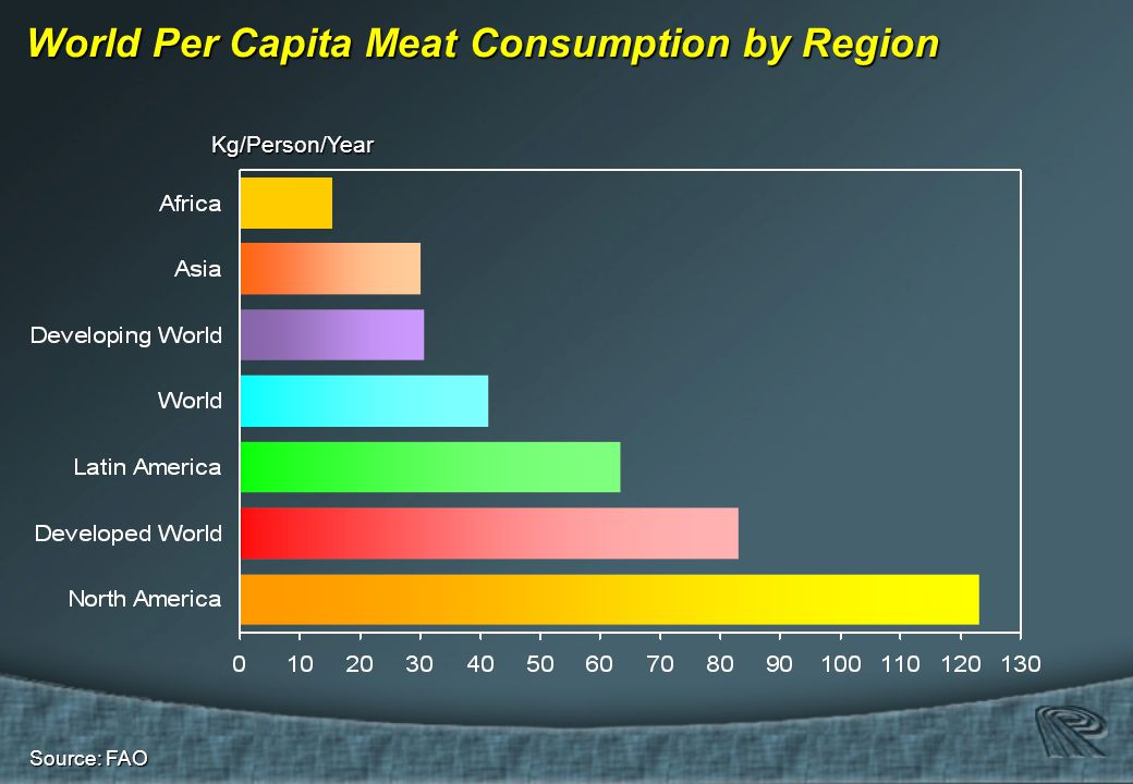 Source: FAO Kg/Person/Year World Per Capita Meat Consumption by Region