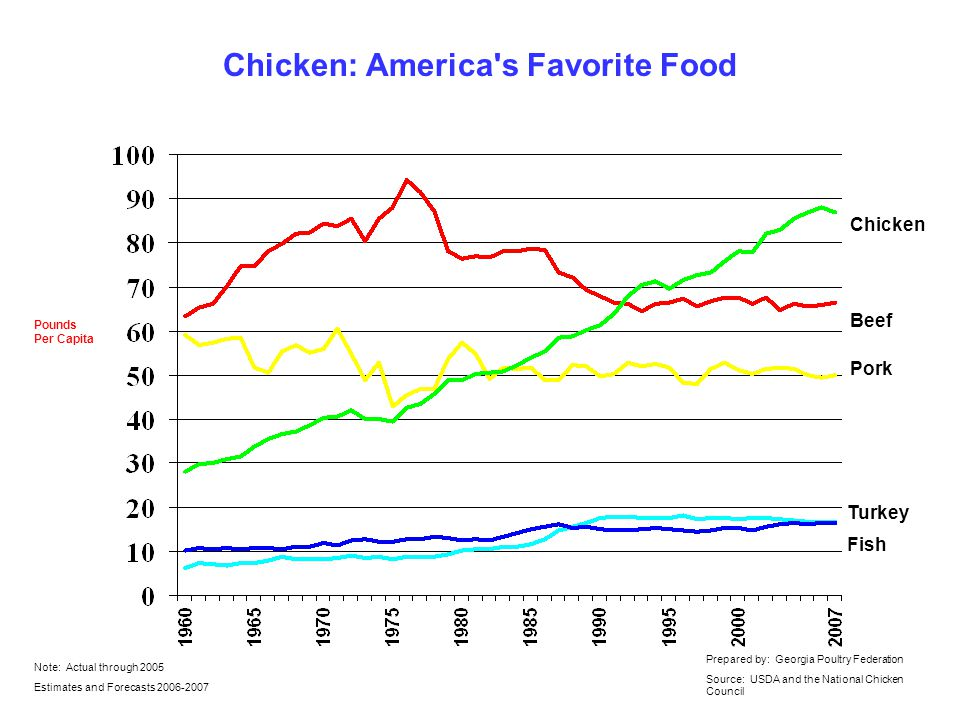 Chicken: America s Favorite Food Pounds Per Capita Note: Actual through 2005 Estimates and Forecasts Prepared by: Georgia Poultry Federation Source: USDA and the National Chicken Council Chicken Beef Pork Turkey Fish
