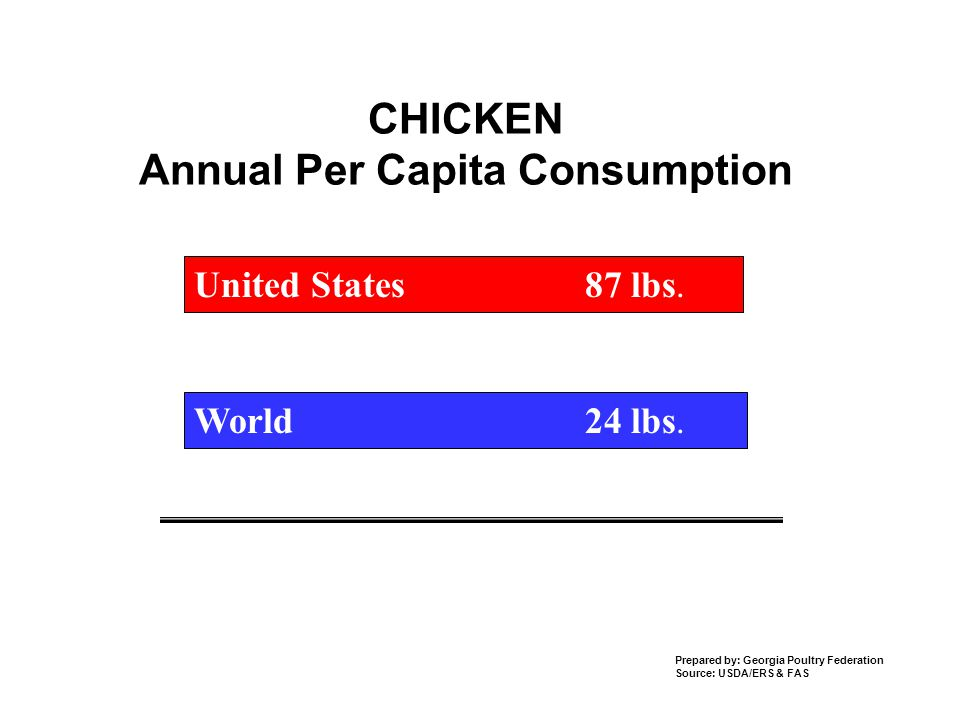 CHICKEN Annual Per Capita Consumption World 24 lbs.
