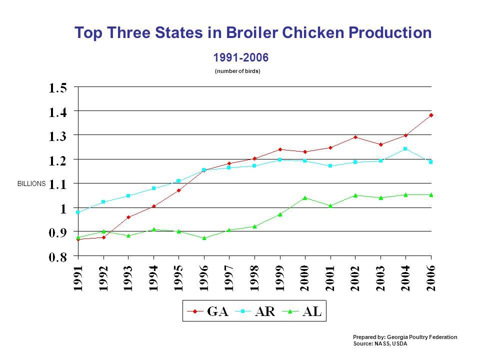 Top Three States in Broiler Chicken Production (number of birds) Prepared by: Georgia Poultry Federation Source: NASS, USDA BILLIONS