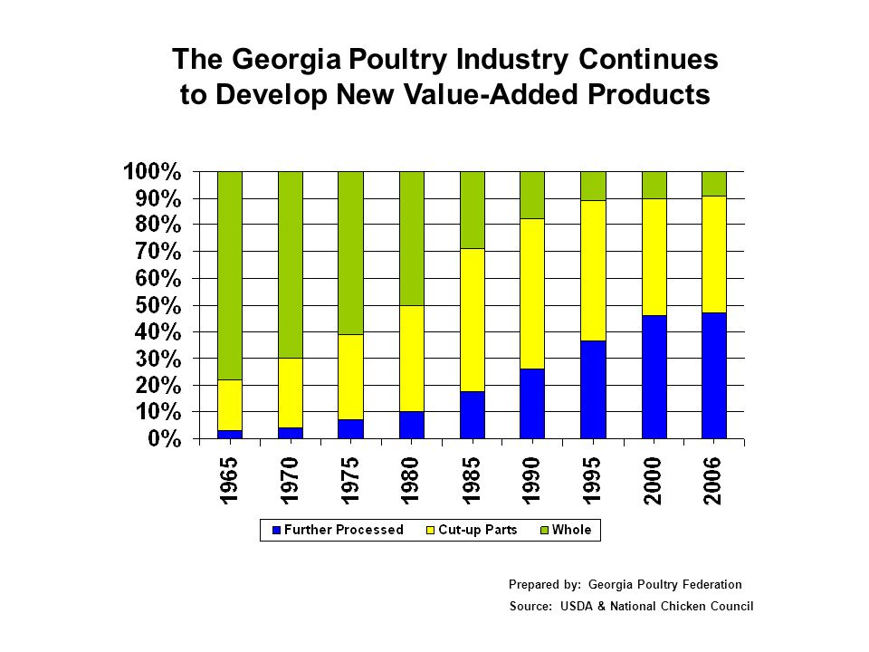 The Georgia Poultry Industry Continues to Develop New Value-Added Products Prepared by: Georgia Poultry Federation Source: USDA & National Chicken Council